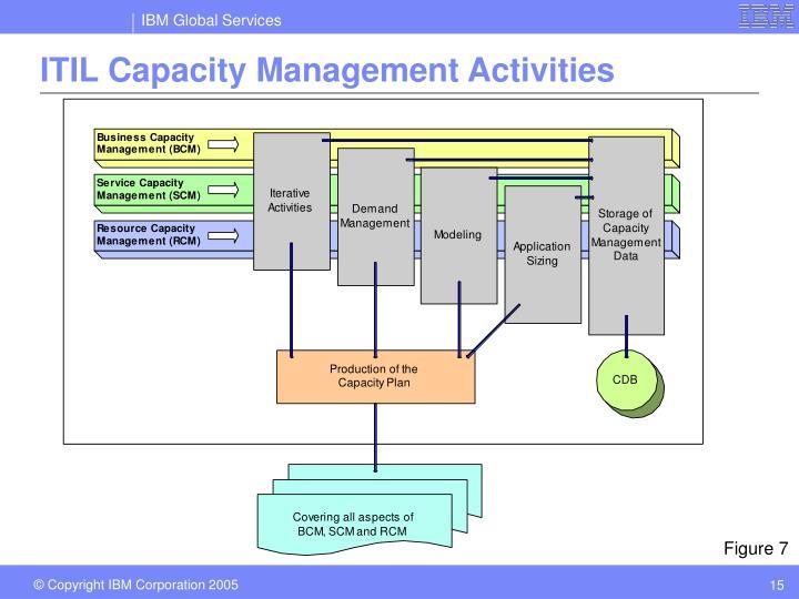 Ppt Itil Capacity Management