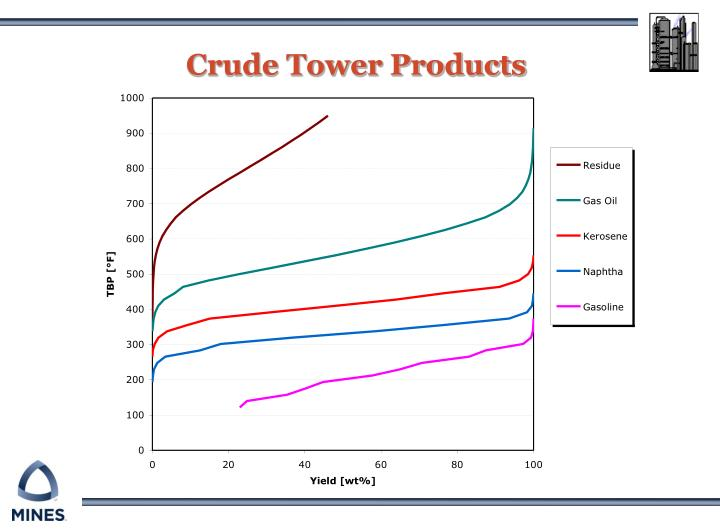 Crude tower products1