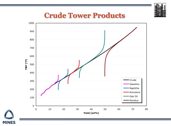 Crude tower products2