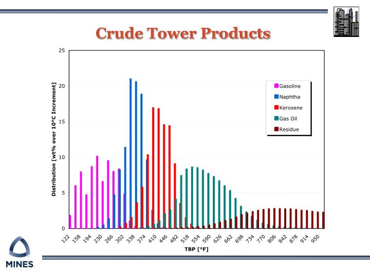Crude Tower Products