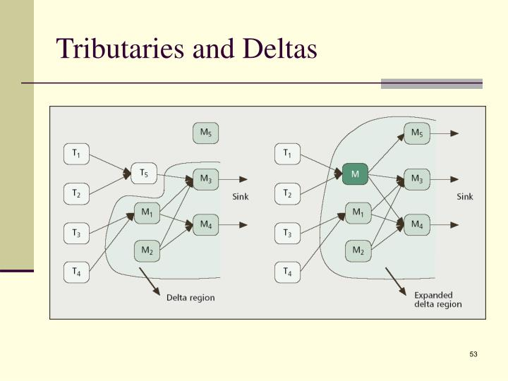 Tributaries and Deltas