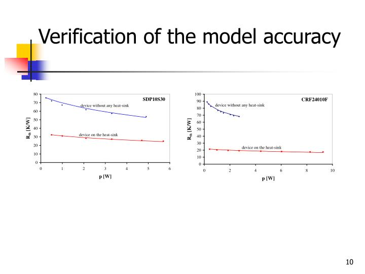 Verification of the model accuracy