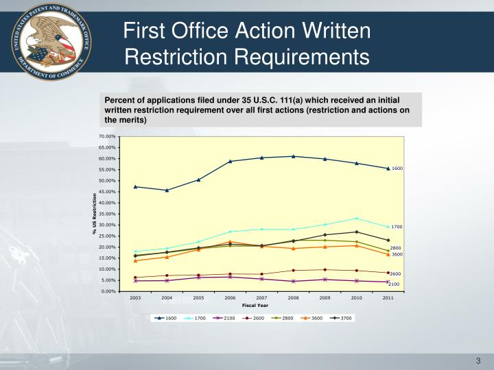 First office action written restriction requirements