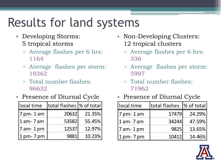 Results for land systems