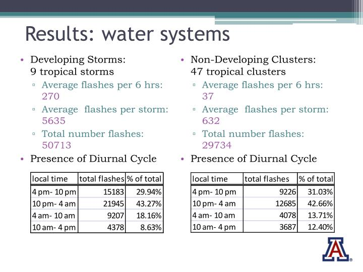 Results: water systems