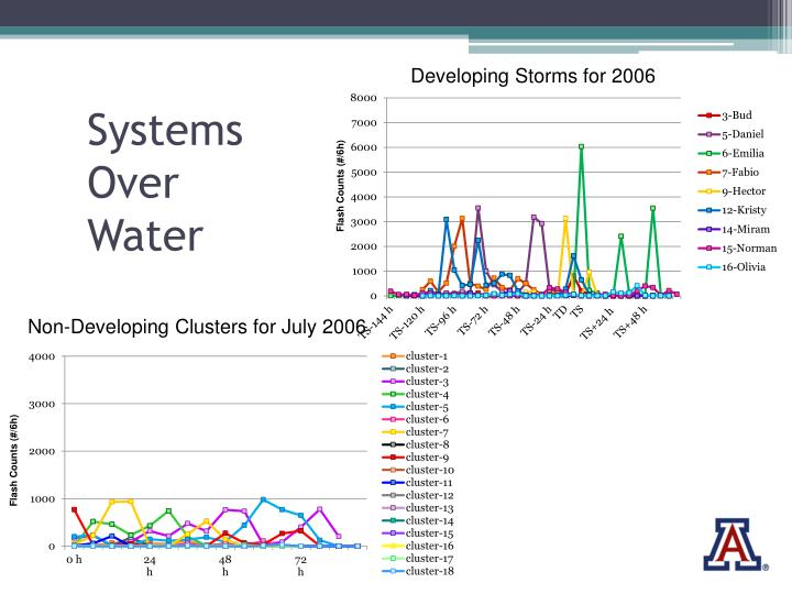 Developing Storms for 2006