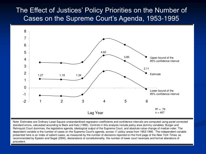 The Effect of Justices' Policy Priorities on the Number of Cases on the Supreme Court's Agenda, 1953-1995