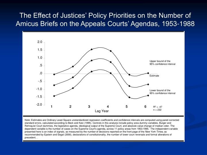 The Effect of Justices' Policy Priorities on the Number of Amicus Briefs on the Appeals Courts' Agendas, 1953-1988