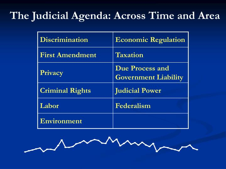 The Judicial Agenda: Across Time and Area