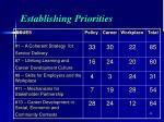establishing priorities