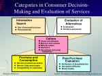 categories in consumer decision making and evaluation of services1