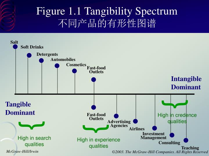 Figure 1.1 Tangibility Spectrum