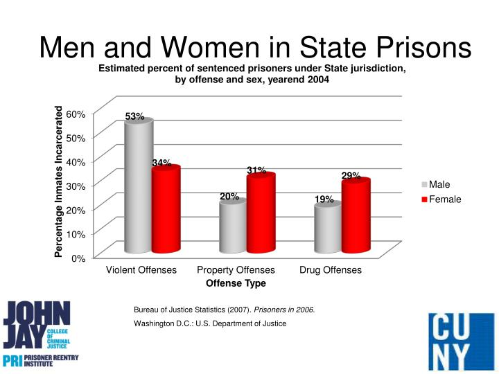 Men and Women in State Prisons