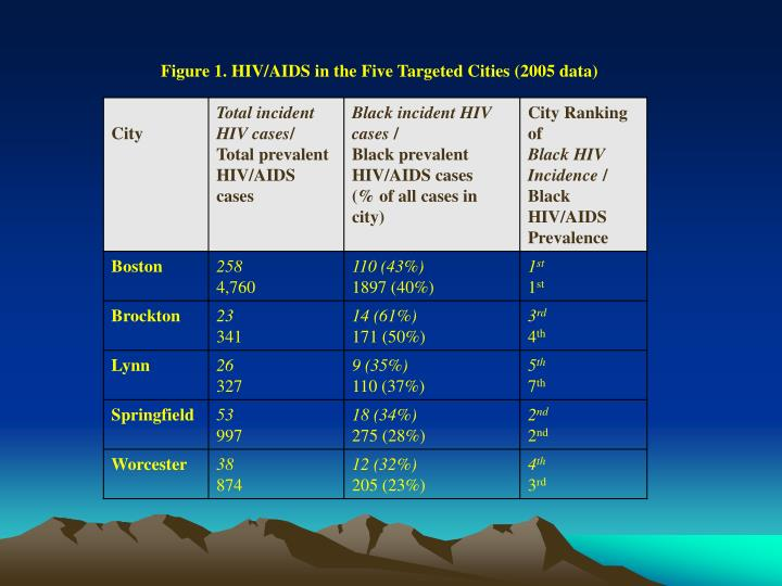 Figure 1. HIV/AIDS in the Five Targeted Cities (2005 data)