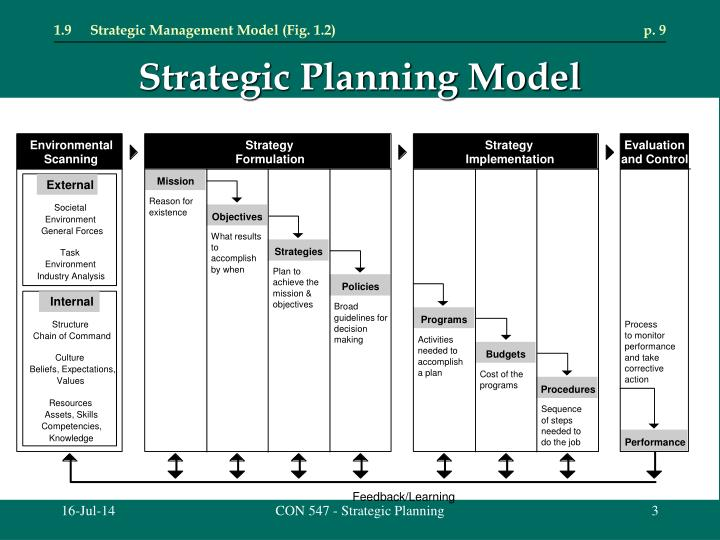 1.9Strategic Management Model (Fig. 1.2)p. 9