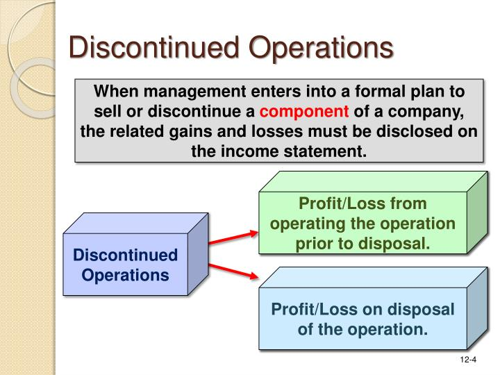 Profit/Loss from operating the