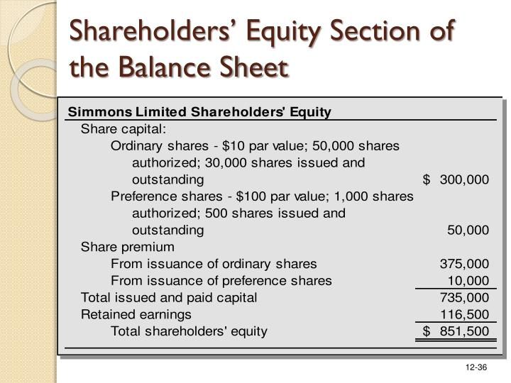 Shareholders' Equity Section of the Balance Sheet