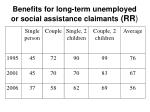 b enefits for long term unemployed or social assistance claimants rr