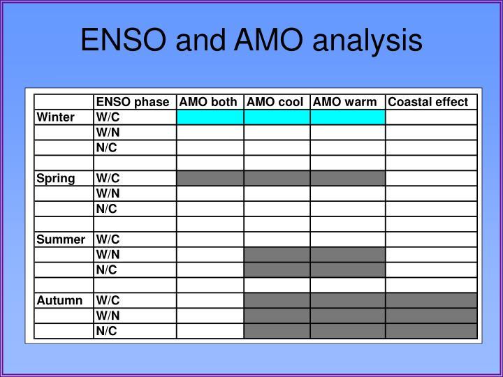 ENSO and AMO analysis
