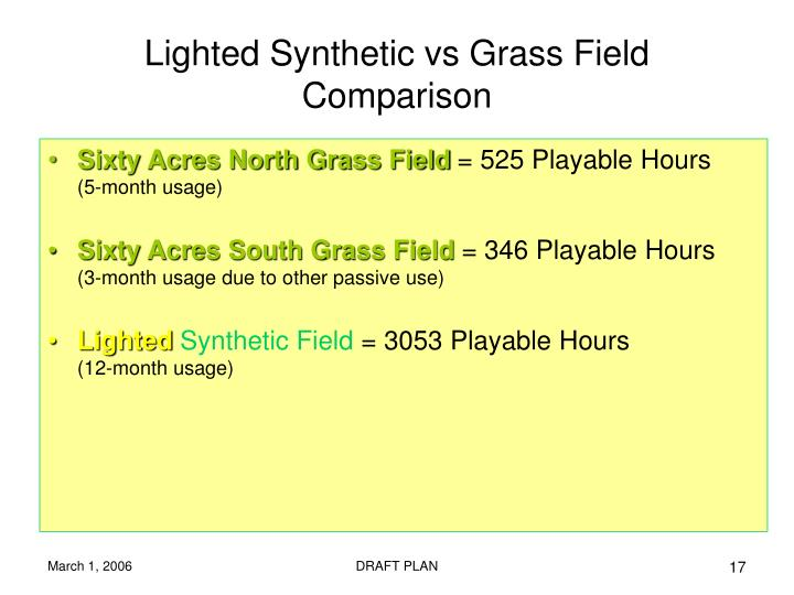 Lighted Synthetic vs Grass Field Comparison