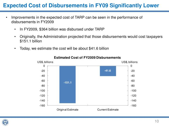 Expected Cost of Disbursements in FY09 Significantly Lower