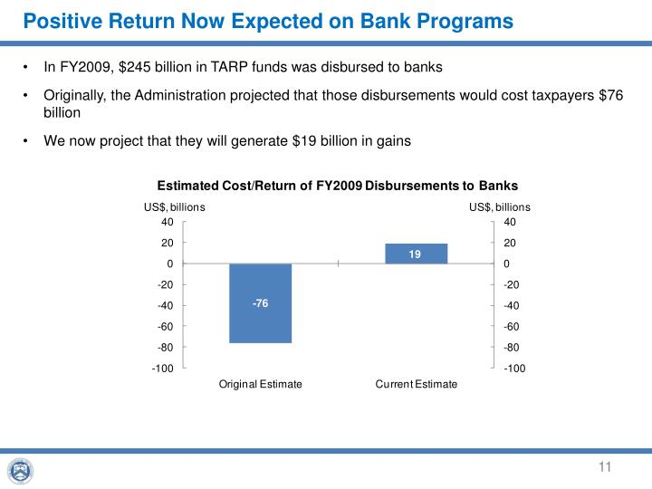 Positive Return Now Expected on Bank Programs