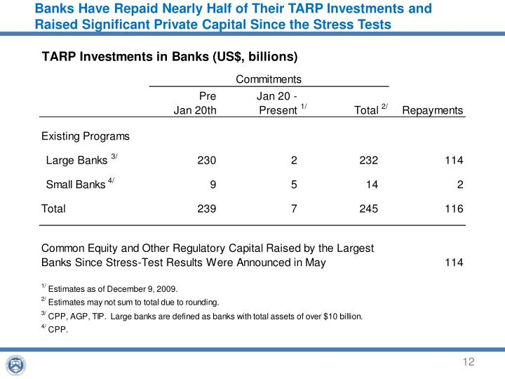 Banks Have Repaid Nearly Half of Their TARP Investments and Raised Significant Private Capital Since the Stress Tests