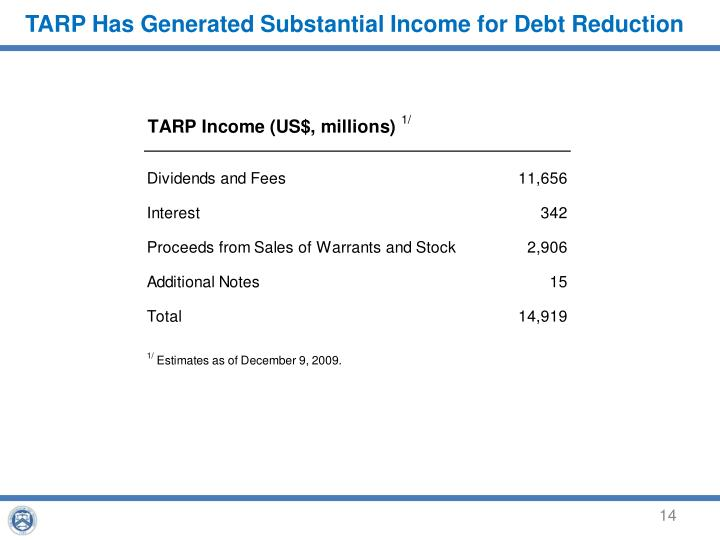 TARP Has Generated Substantial Income for Debt Reduction
