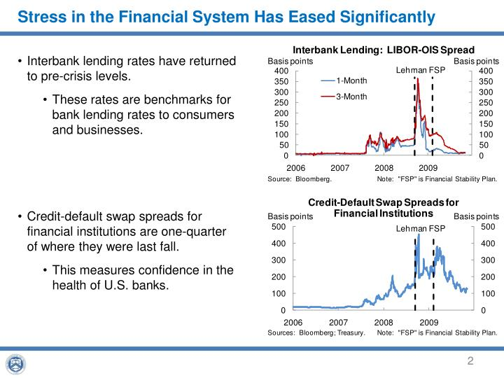 Stress in the Financial System Has Eased Significantly