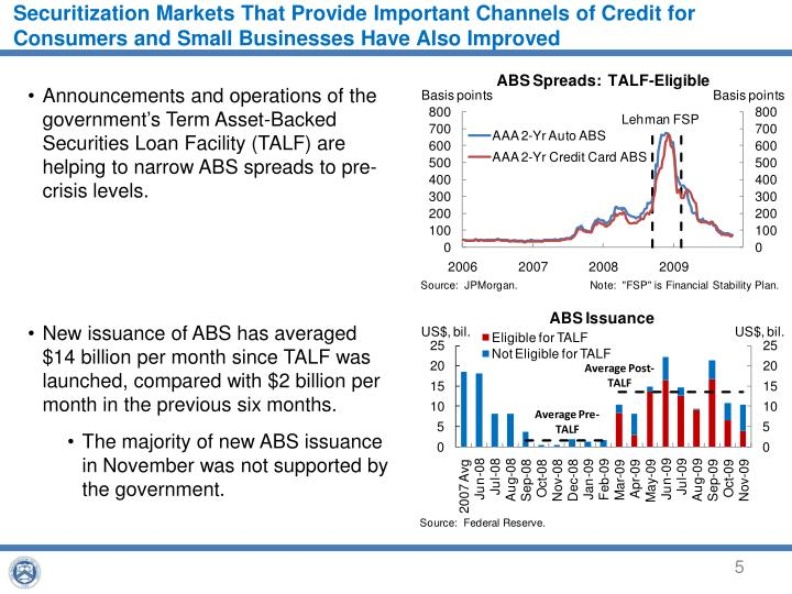 Securitization Markets That Provide Important Channels of Credit for Consumers and Small Businesses Have Also Improved