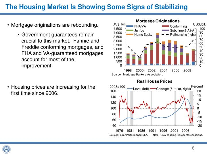 The Housing Market Is Showing Some Signs of Stabilizing