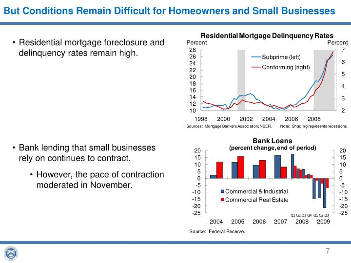 But Conditions Remain Difficult for Homeowners and Small Businesses