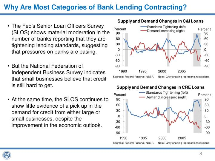 Why Are Most Categories of Bank Lending Contracting?