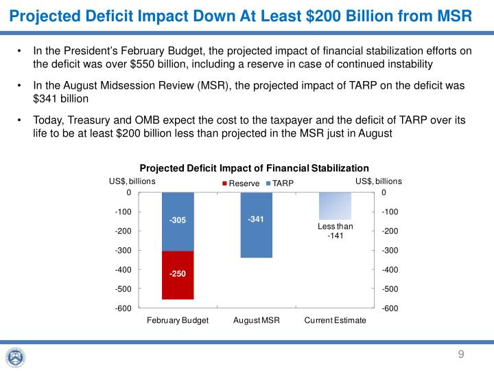Projected Deficit Impact Down At Least $200 Billion from MSR