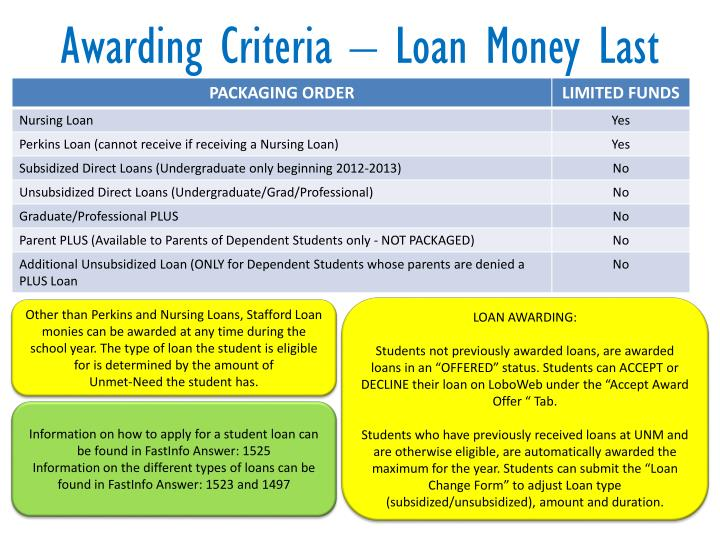 Awarding Criteria – Loan Money Last