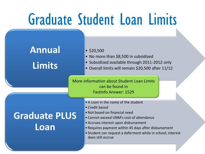 Graduate Student Loan Limits