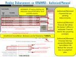 pending disbursements on rpaawrd authorized memoed
