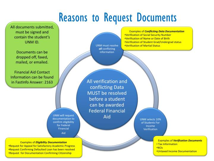 Reasons to Request Documents