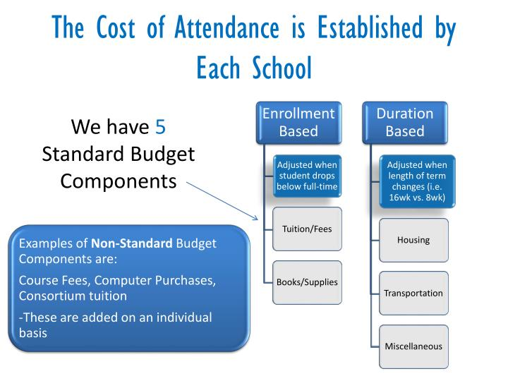 The Cost of Attendance is Established by Each School