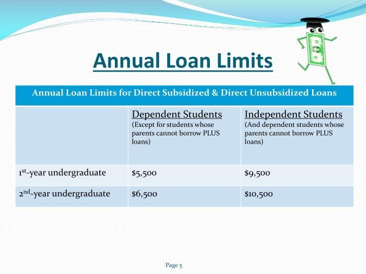 Annual Loan Limits