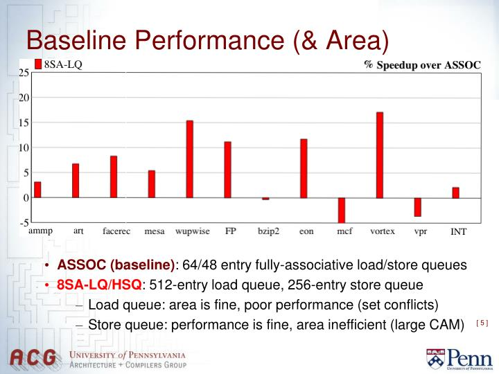 Baseline Performance (& Area)