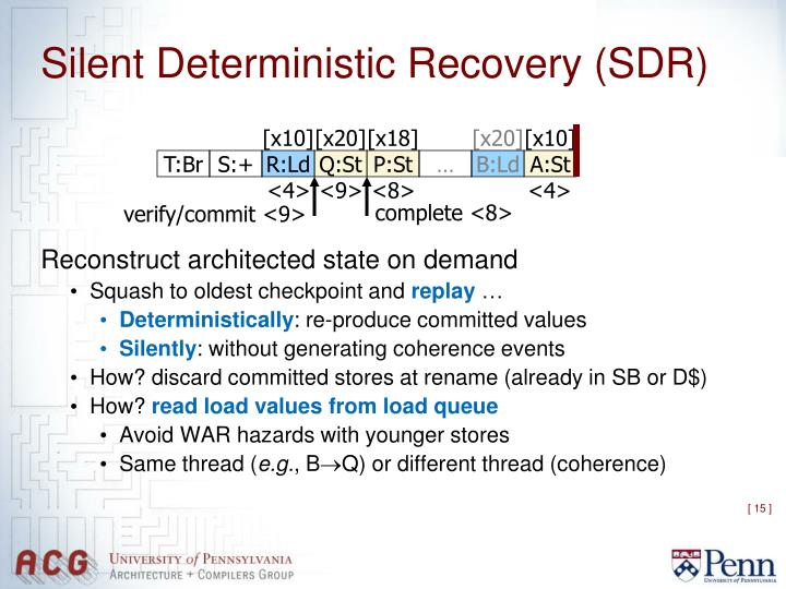 Silent Deterministic Recovery (SDR)