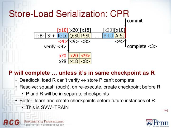 Store-Load Serialization: CPR