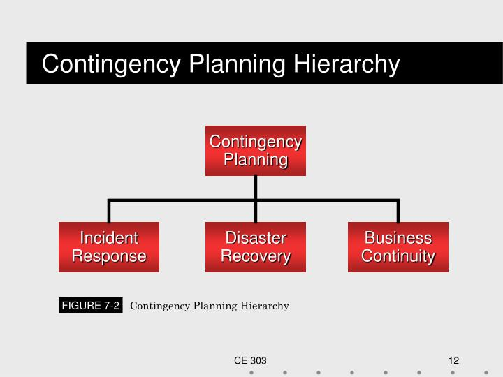 Contingency Planning Hierarchy