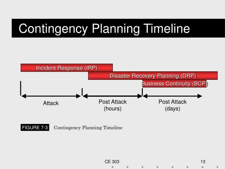 Contingency Planning Timeline