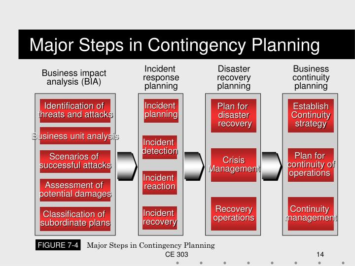 Major Steps in Contingency Planning