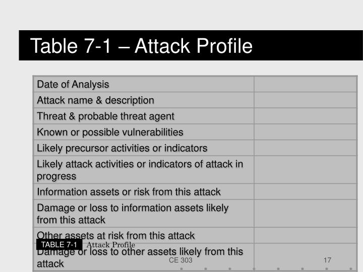 Table 7-1 – Attack Profile