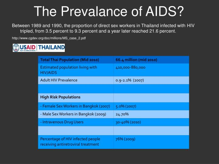 The Prevalance of AIDS?