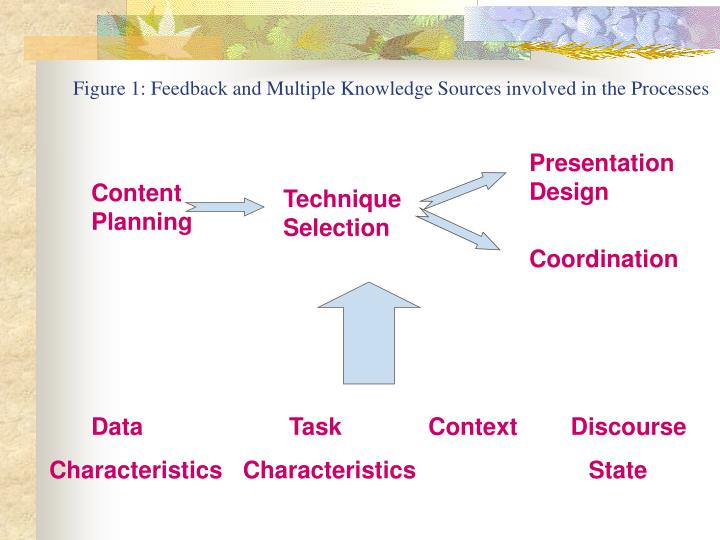 Figure 1: Feedback and Multiple Knowledge Sources involved in the Processes