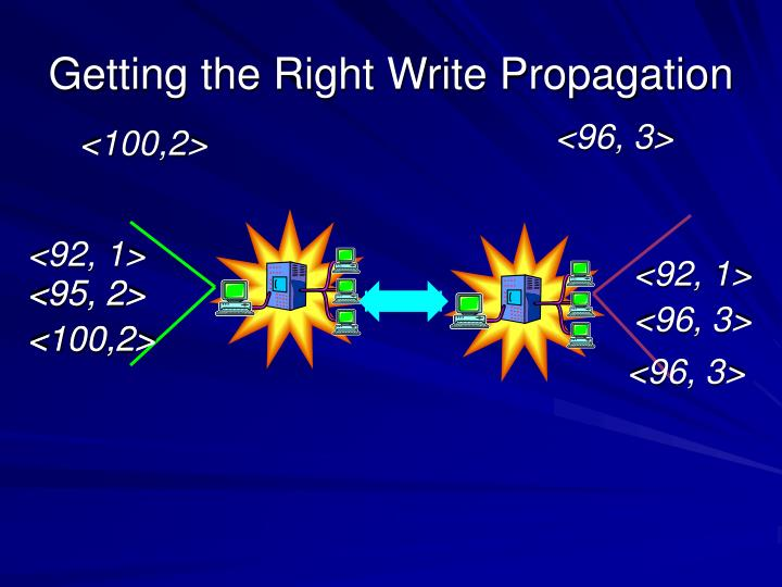 Getting the Right Write Propagation